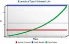 Universal Life Insurance Graph 1